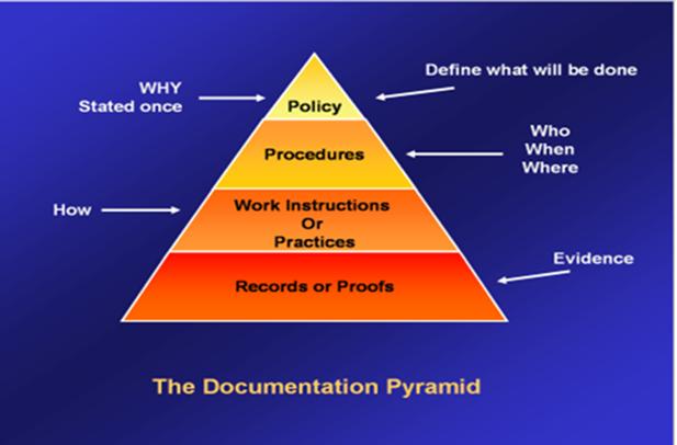 Sop Procedure Management K2pharma Software Module